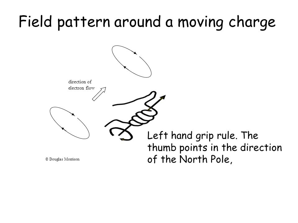 Field pattern around a moving charge