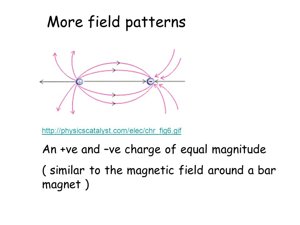 More field patterns An +ve and –ve charge of equal magnitude