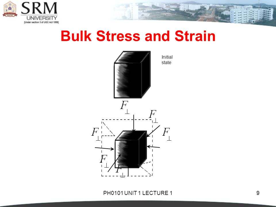 Bulk Stress and Strain Initial state PH0101 UNIT 1 LECTURE 1