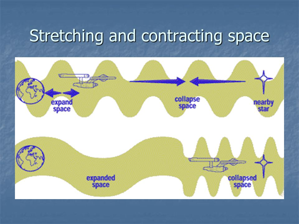 Stretching and contracting space