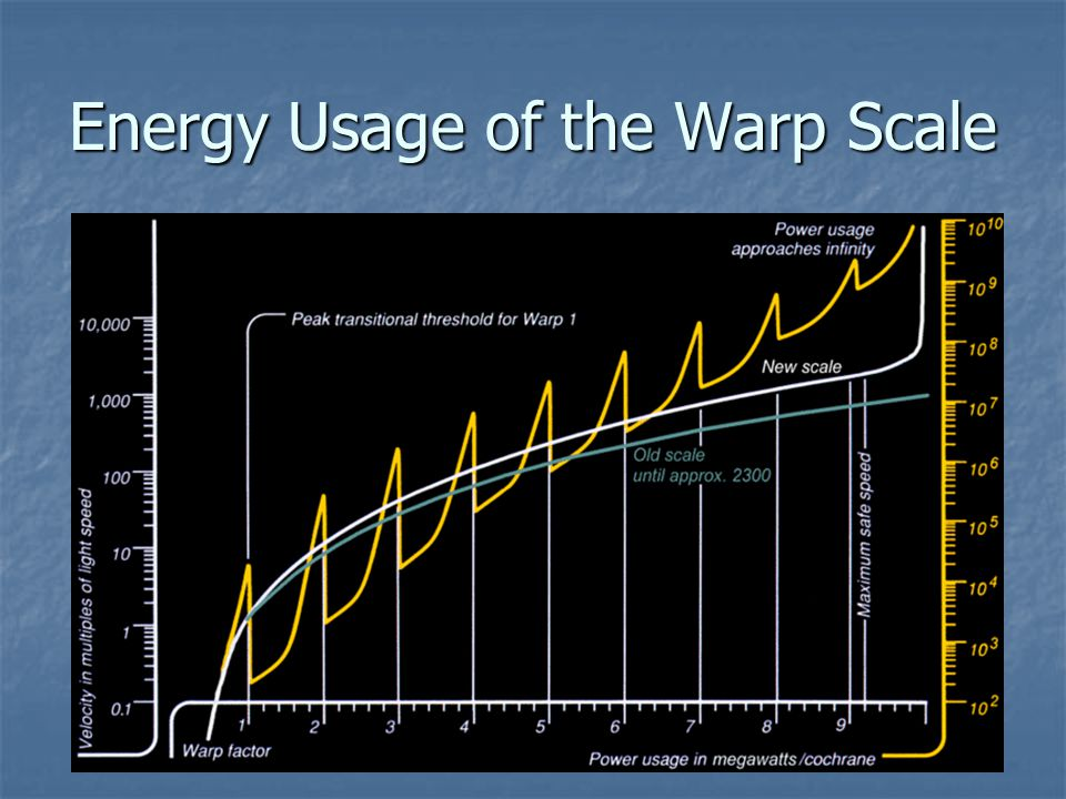 Energy Usage of the Warp Scale
