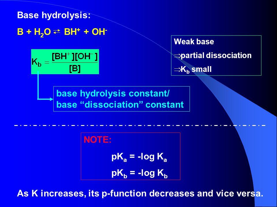 base hydrolysis constant/ base dissociation constant