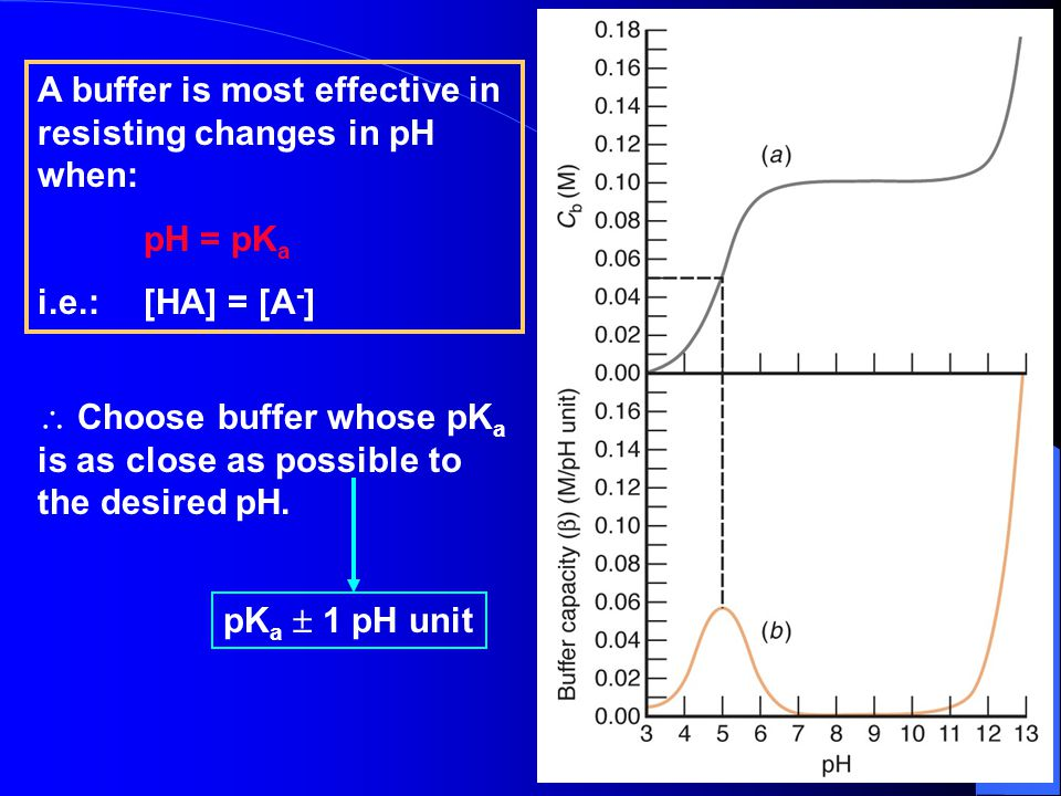 A buffer is most effective in resisting changes in pH when: