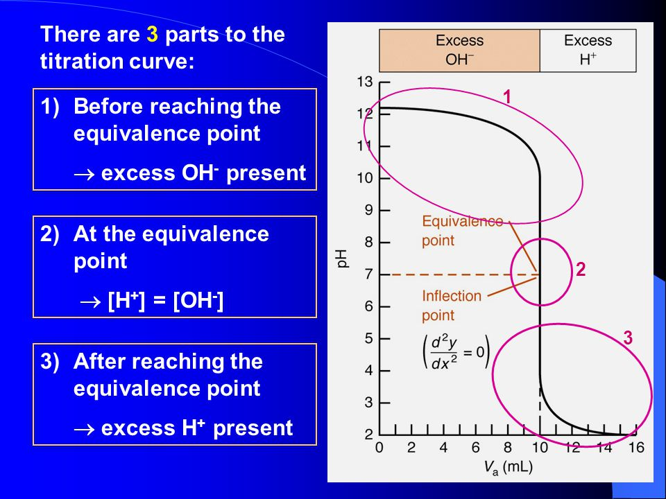 There are 3 parts to the titration curve: