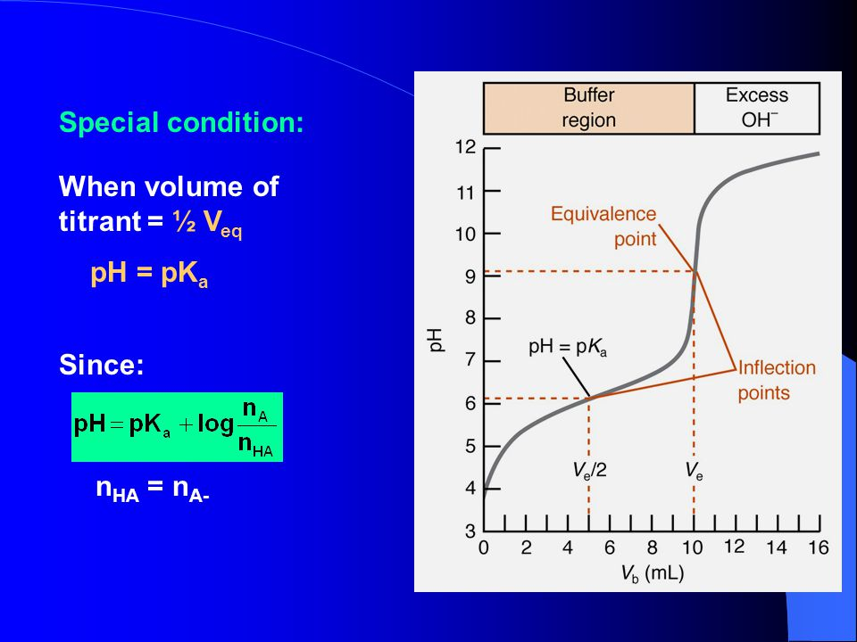 Special condition: When volume of titrant = ½ Veq pH = pKa Since: nHA = nA-
