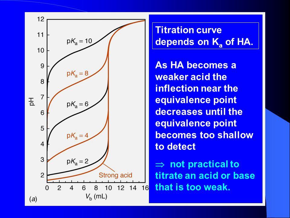 Titration curve depends on Ka of HA.