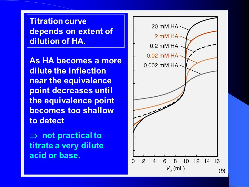 Titration curve depends on extent of dilution of HA.