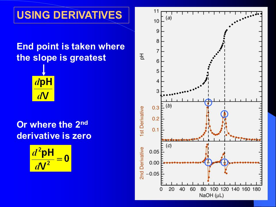 USING DERIVATIVES End point is taken where the slope is greatest