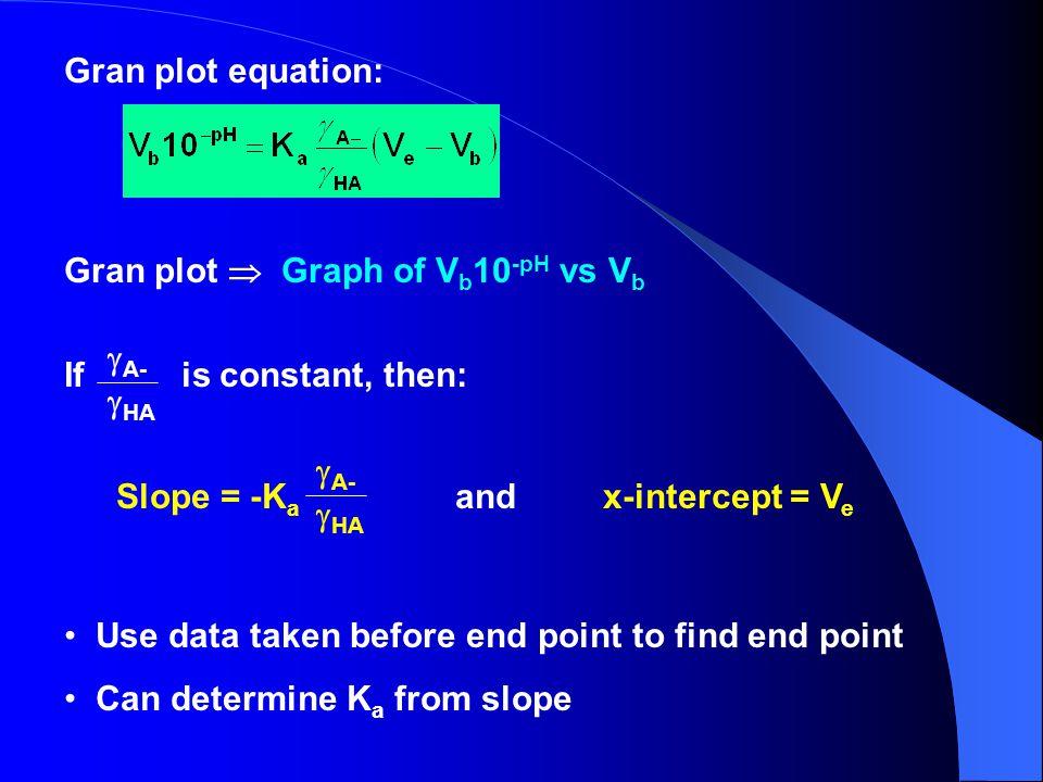 Gran plot equation: Gran plot  Graph of Vb10-pH vs Vb. If is constant, then: A- HA.