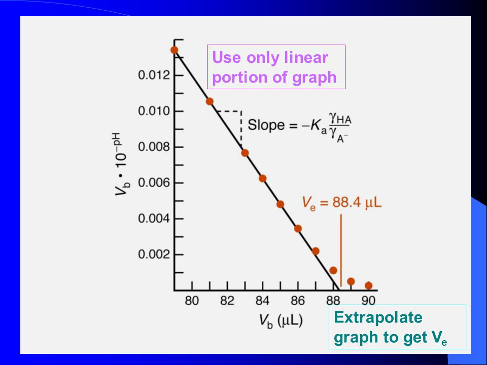 Use only linear portion of graph