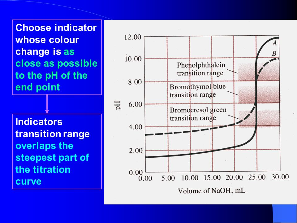 Choose indicator whose colour change is as close as possible to the pH of the end point