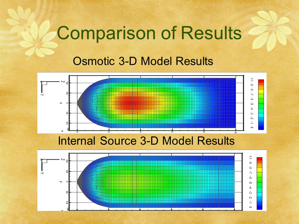Comparison of Results Osmotic 3-D Model Results
