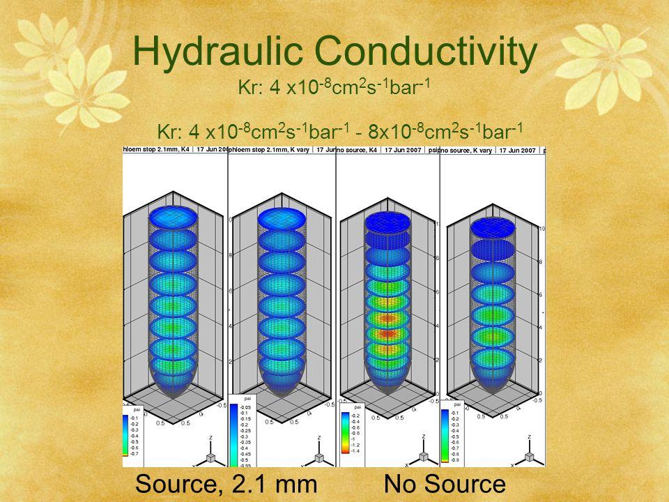 Hydraulic Conductivity Kr: 4 x10-8cm2s-1bar-1 Kr: 4 x10-8cm2s-1bar-1 - 8x10-8cm2s-1bar-1