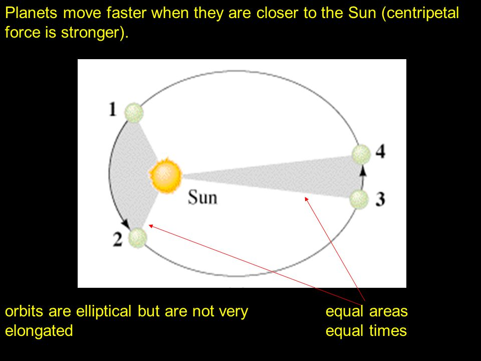 Planets move faster when they are closer to the Sun (centripetal force is stronger).
