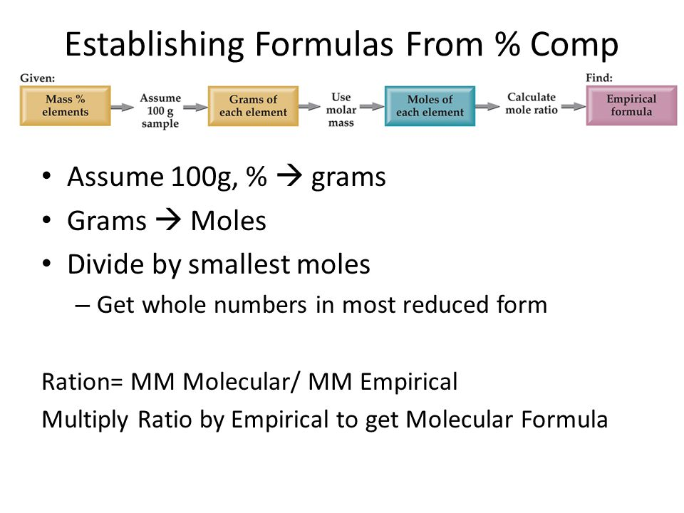 Establishing Formulas From % Comp