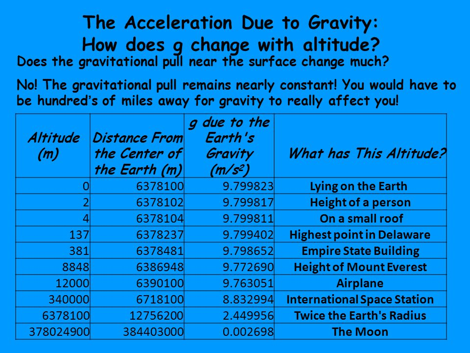 The Acceleration Due to Gravity: How does g change with altitude