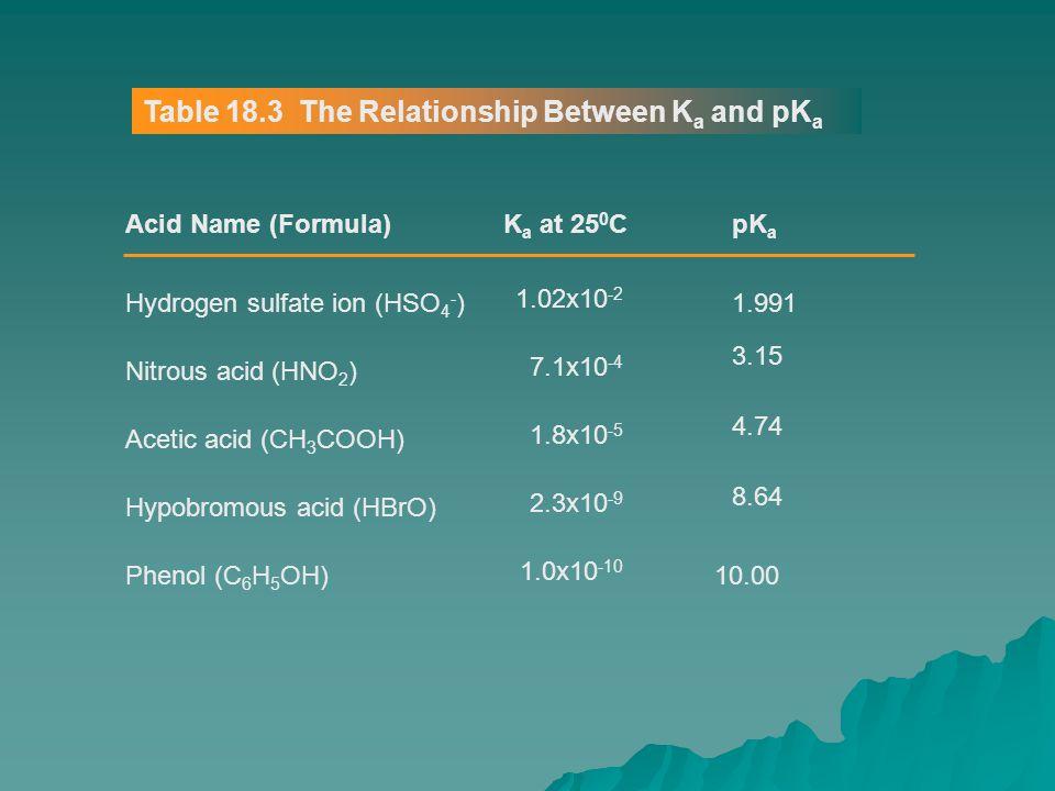 Table 18.3 The Relationship Between Ka and pKa