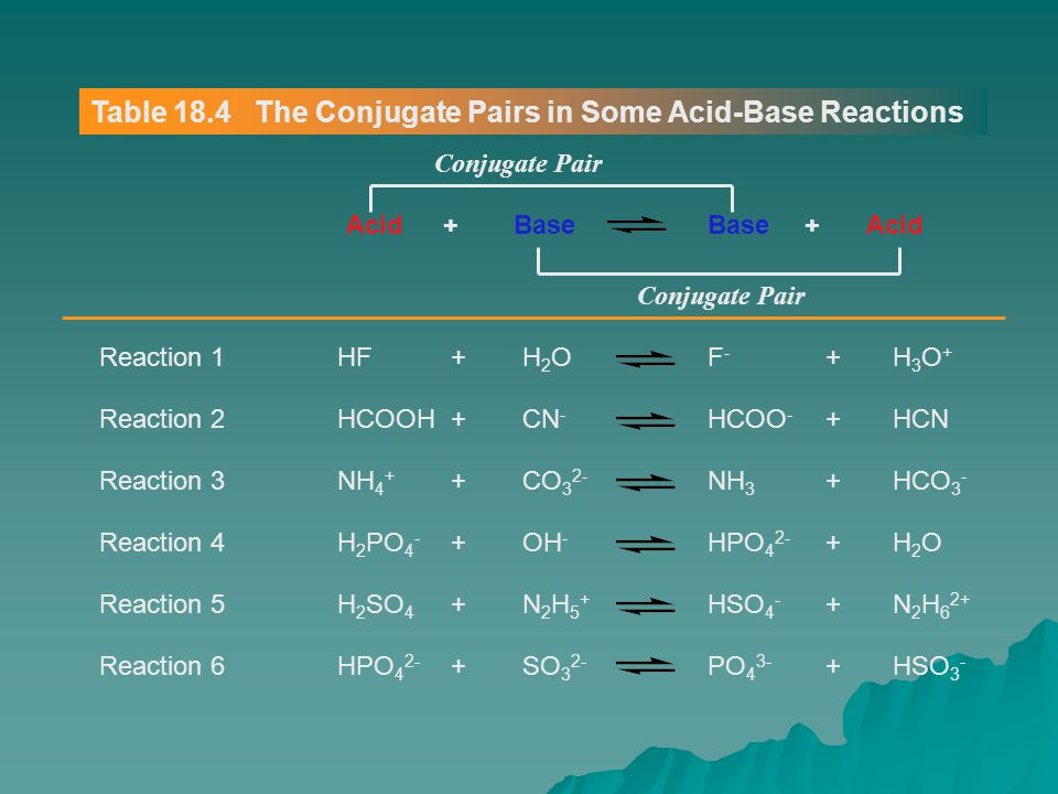 Table 18.4 The Conjugate Pairs in Some Acid-Base Reactions