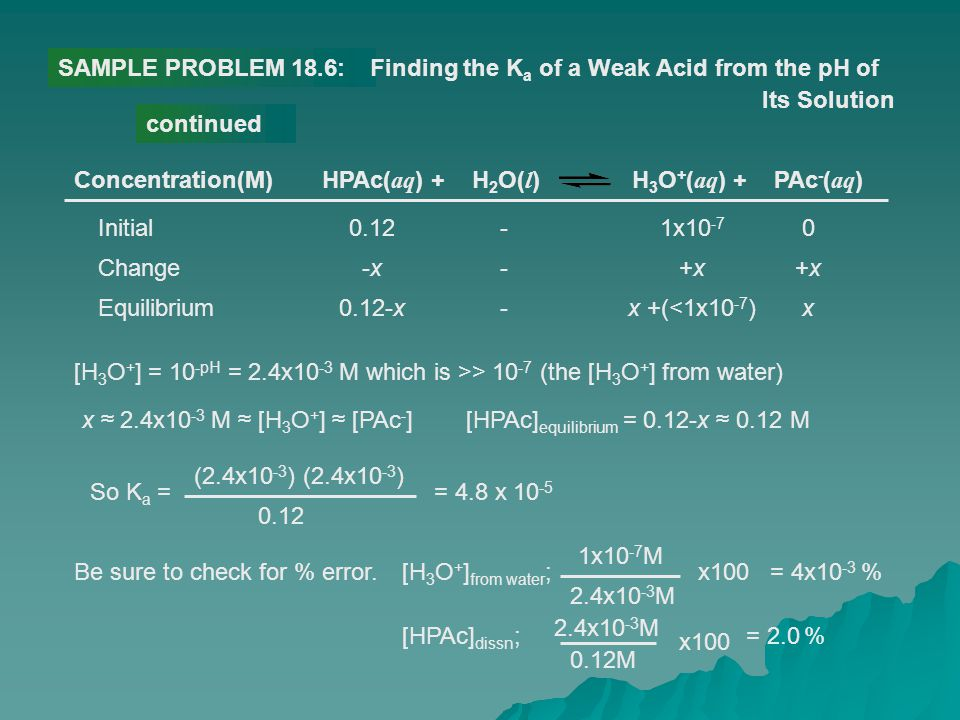 SAMPLE PROBLEM 18.6: Finding the Ka of a Weak Acid from the pH of. Its Solution. continued. Concentration(M)