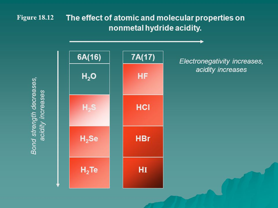 The effect of atomic and molecular properties on