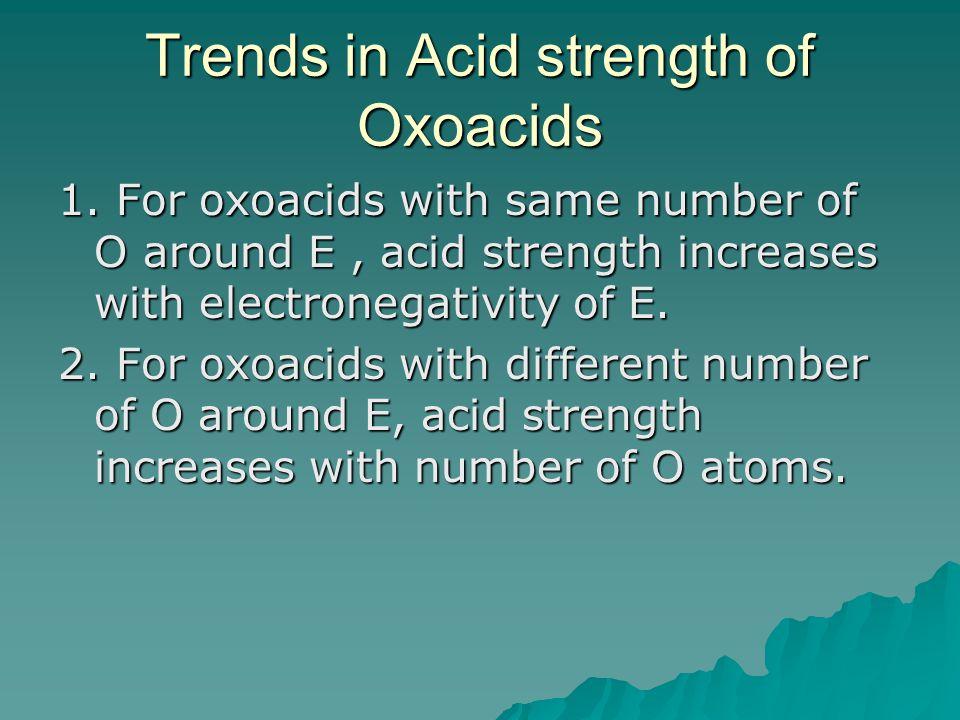 Trends in Acid strength of Oxoacids