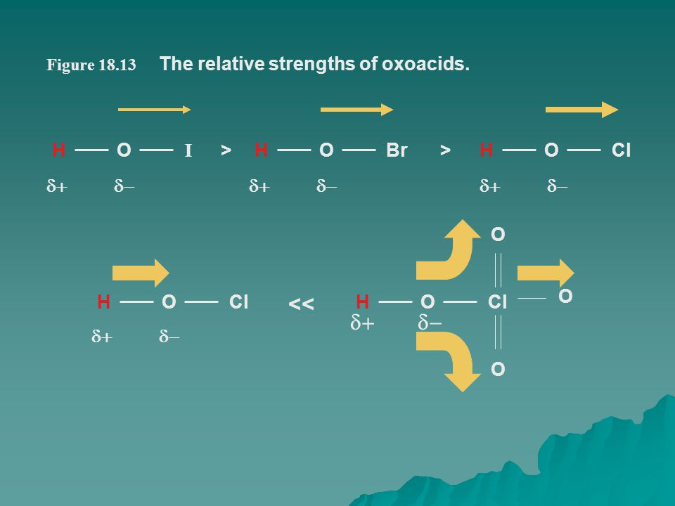 <<   The relative strengths of oxoacids. H O I Br Cl > 