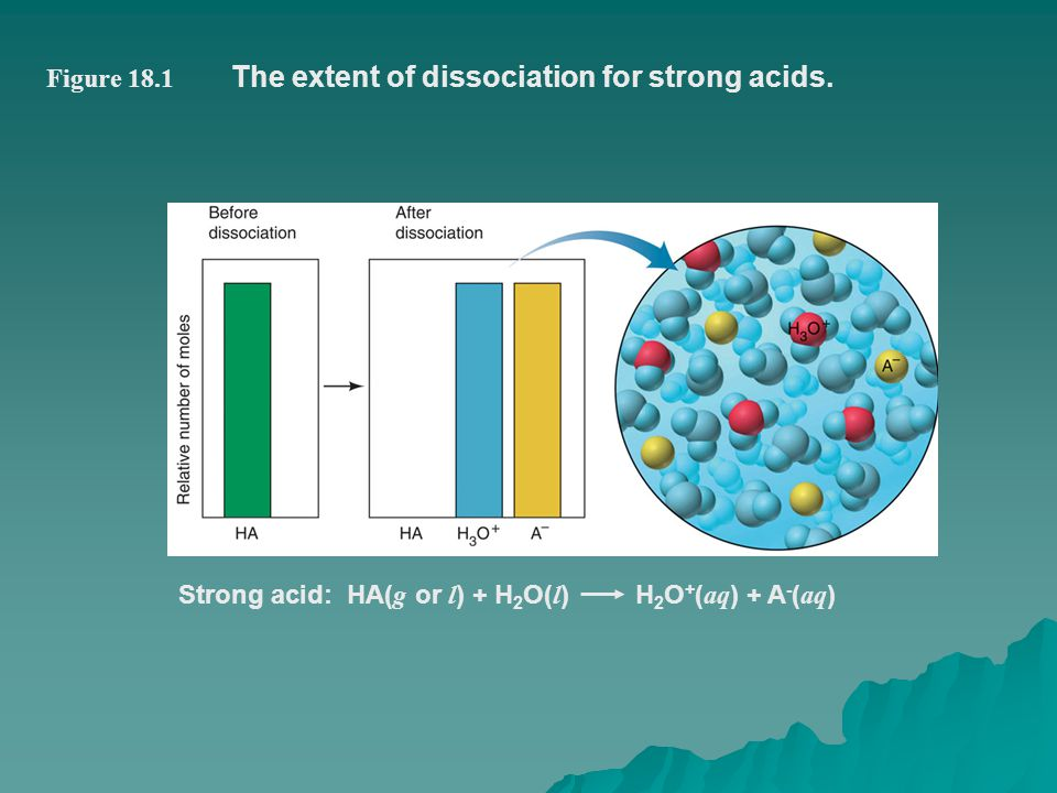 The extent of dissociation for strong acids.