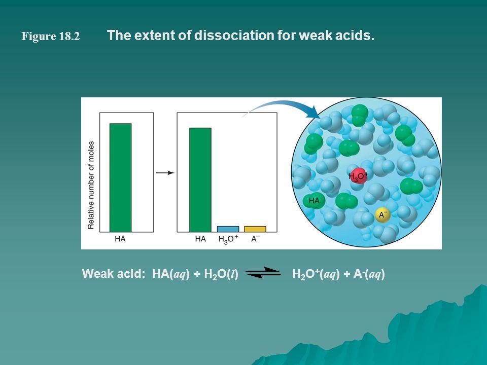 The extent of dissociation for weak acids.
