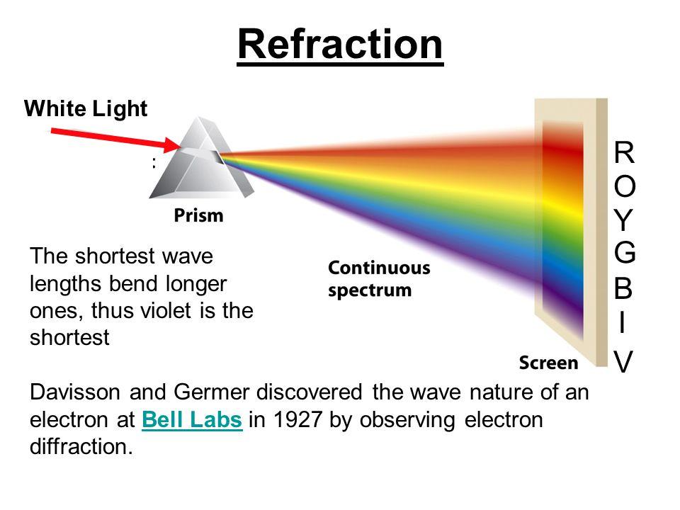Refraction R O Y G B I V White Light