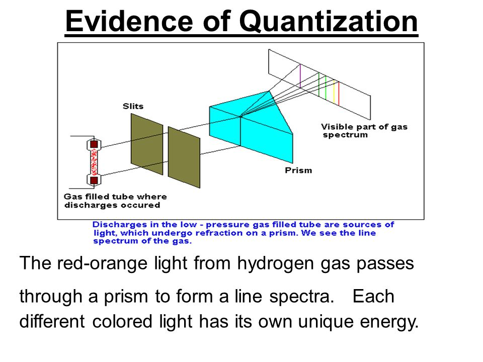 Evidence of Quantization