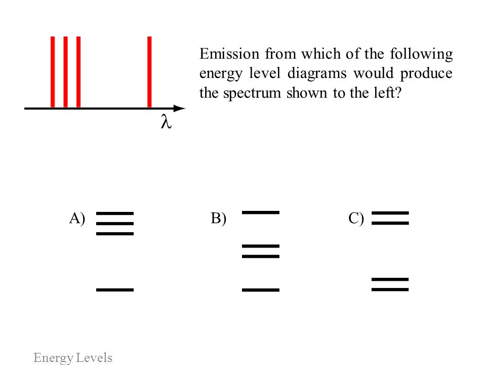 Emission from which of the following energy level diagrams would produce the spectrum shown to the left
