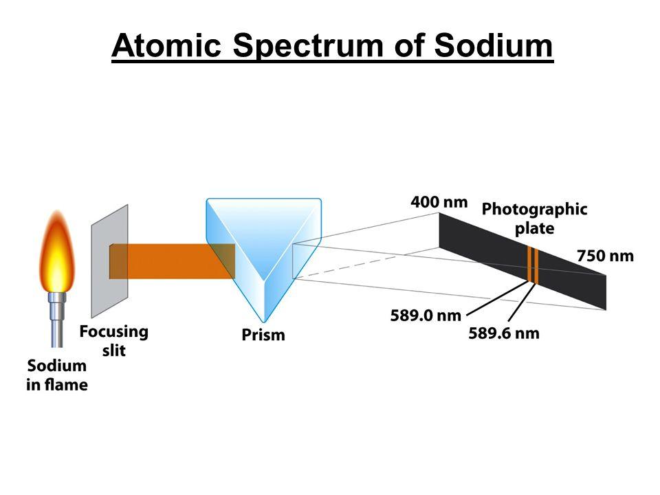 Atomic Spectrum of Sodium