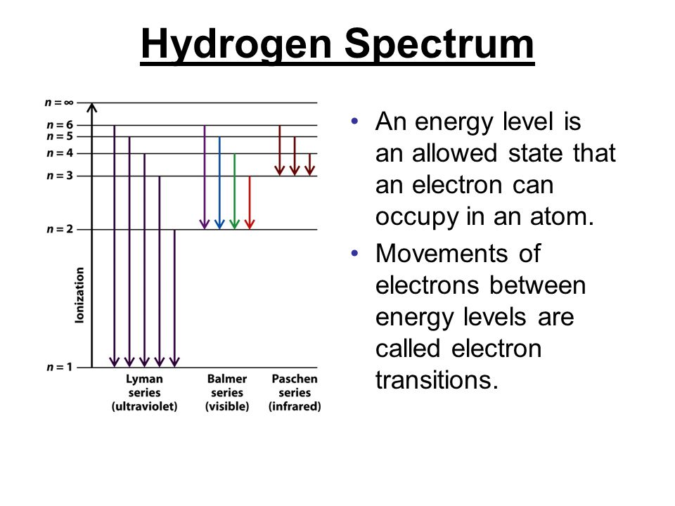 Hydrogen Spectrum An energy level is an allowed state that an electron can occupy in an atom.
