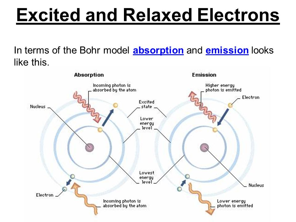 Excited and Relaxed Electrons