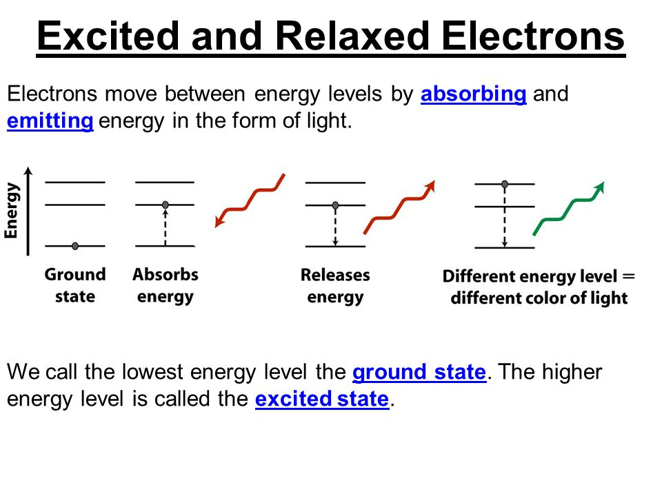 Chapter 7 Electrons in Atoms. - ppt download