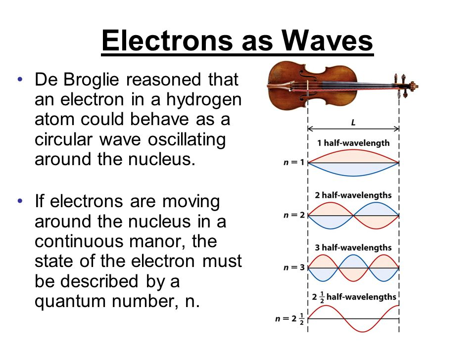 Electrons as Waves De Broglie reasoned that an electron in a hydrogen atom could behave as a circular wave oscillating around the nucleus.