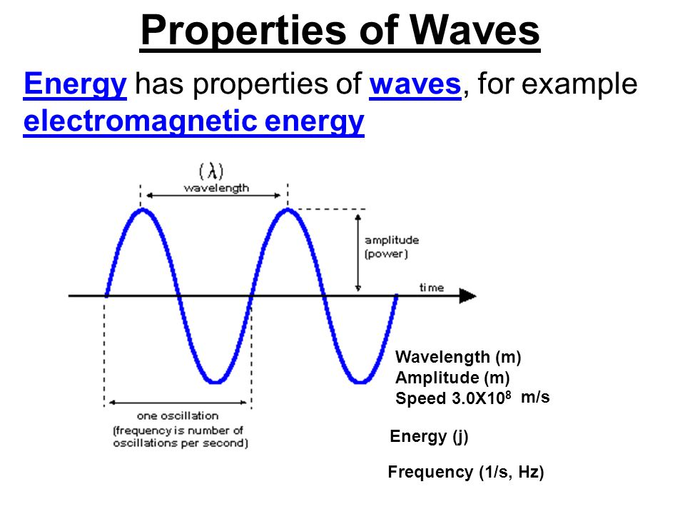 Properties of Waves Energy has properties of waves, for example electromagnetic energy. Wavelength (m)