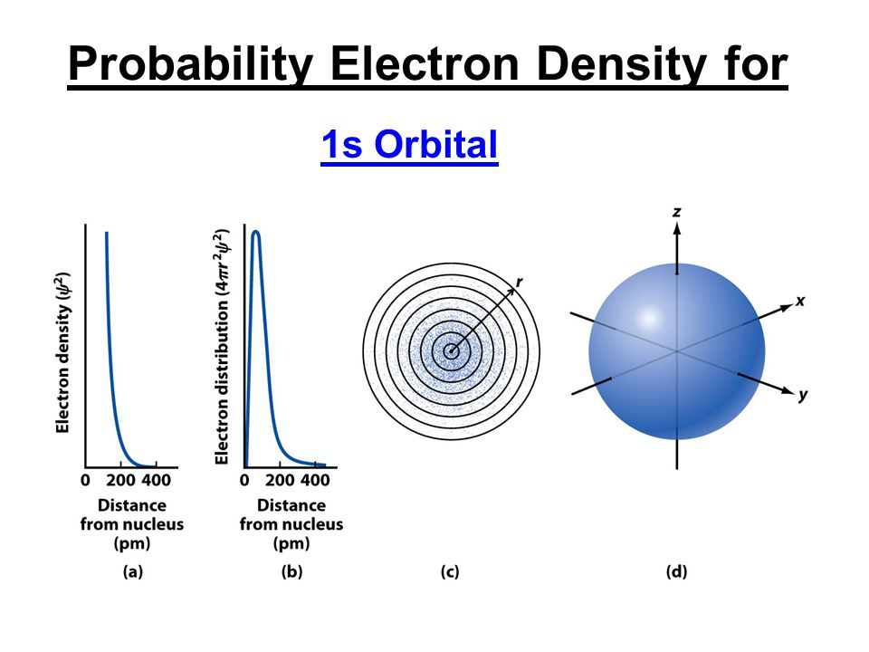 Probability Electron Density for
