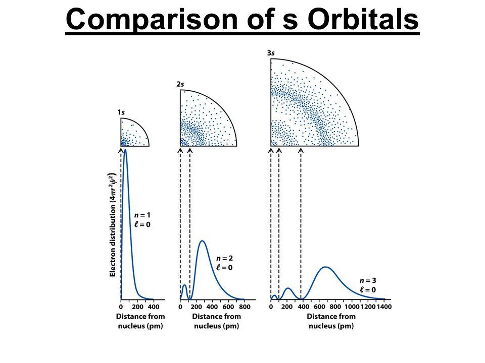 Comparison of s Orbitals