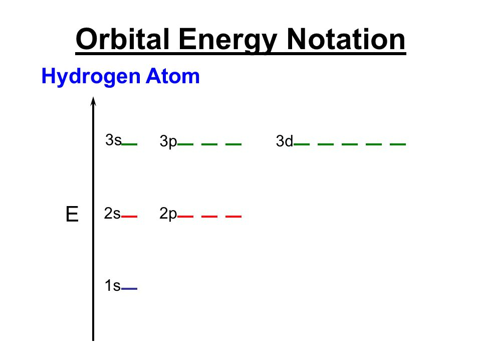 Orbital Energy Notation