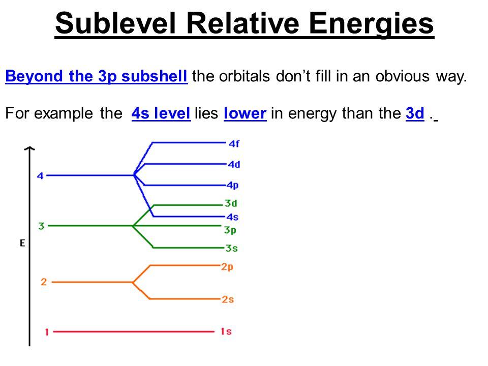 Sublevel Relative Energies