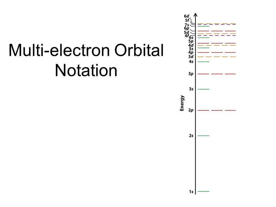 Multi-electron Orbital Notation