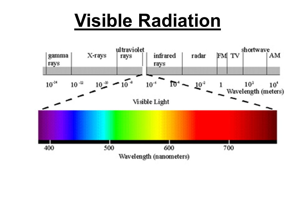 Visible Radiation