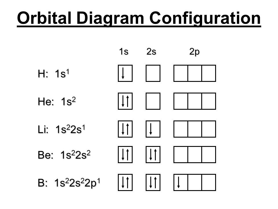 Orbital Diagram Configuration