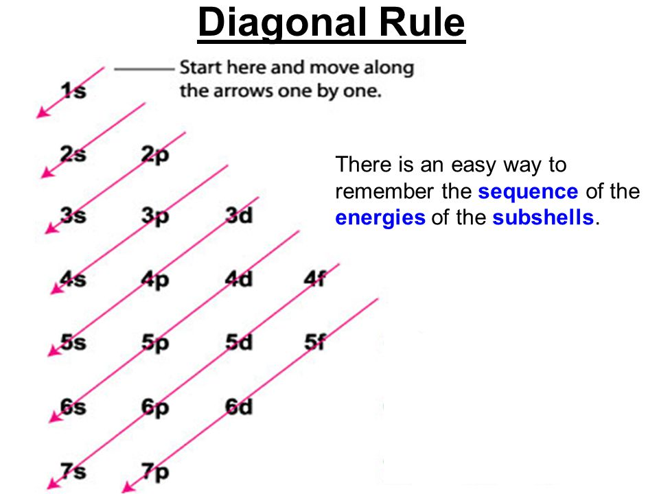 Diagonal Rule There is an easy way to remember the sequence of the energies of the subshells.