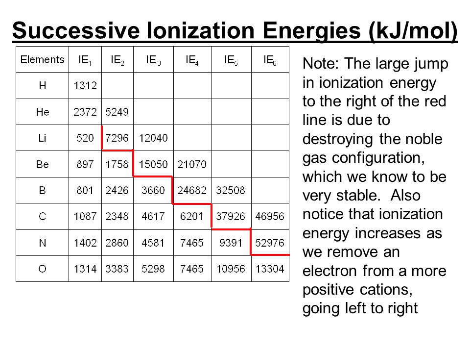 Successive Ionization Energies (kJ/mol)