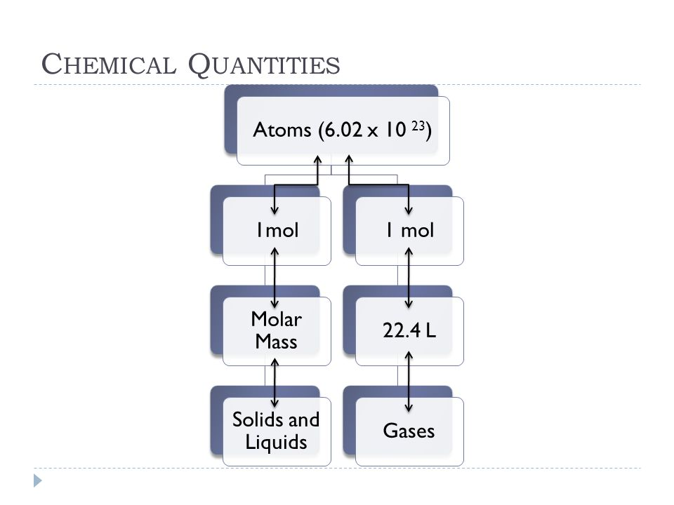 Chemical Quantities Atoms (6.02 x 10 23) 1mol Molar Mass