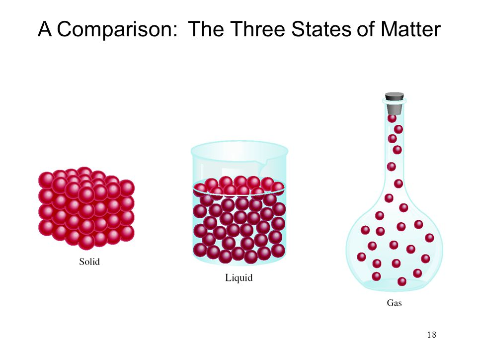 A Comparison: The Three States of Matter