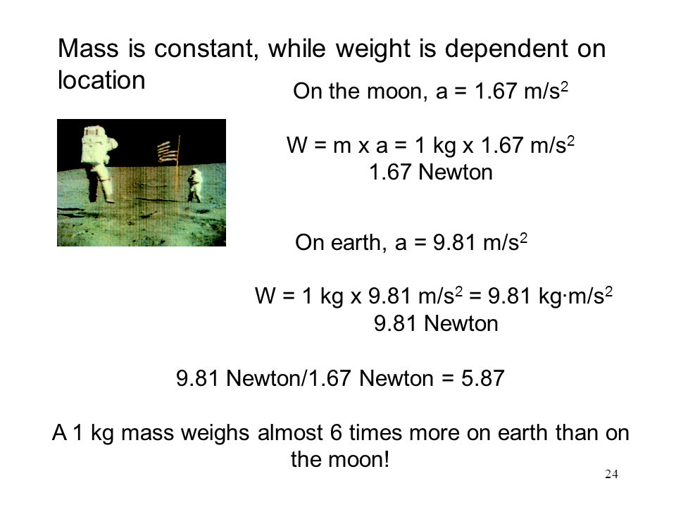 A 1 kg mass weighs almost 6 times more on earth than on the moon!