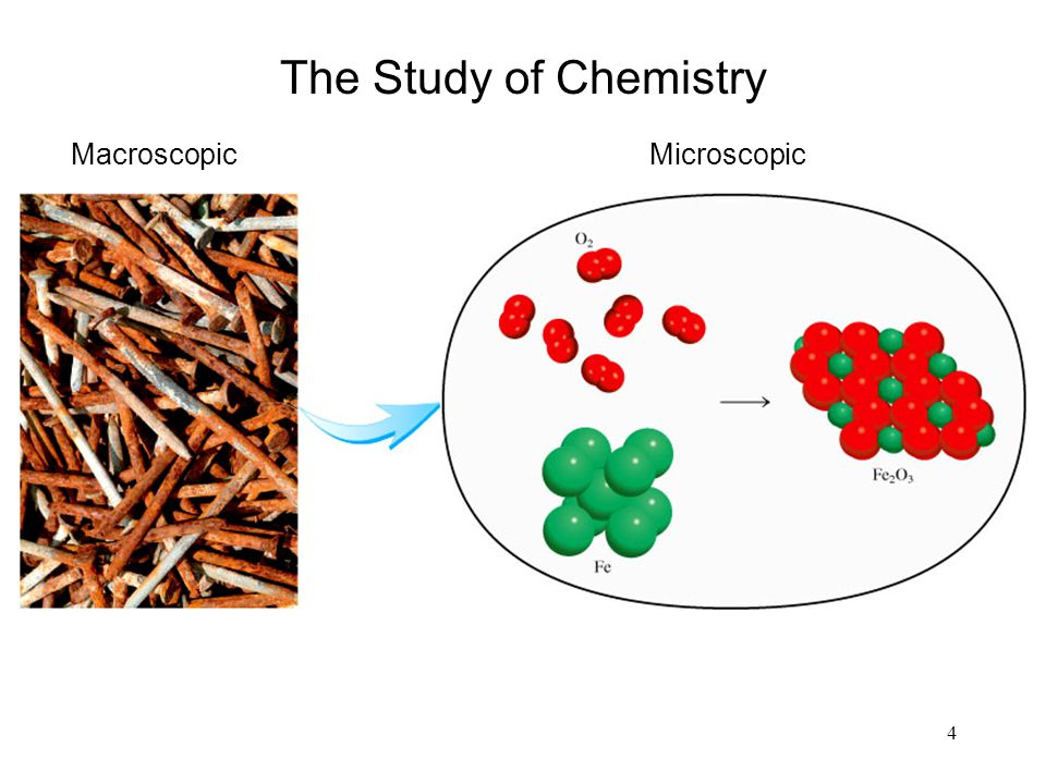 The Study of Chemistry Macroscopic Microscopic